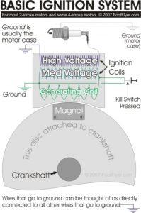 Paramotor 2 Stroke Ignition System Footflyer